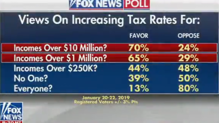 Fox News' Own Polling Shows People Want to Tax The Rich, Fox Can't Spin it Away