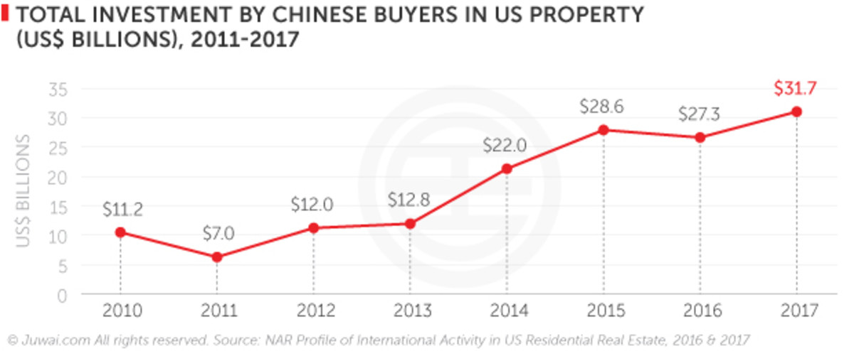 Chart of Chinese Investment in real-estate over time.